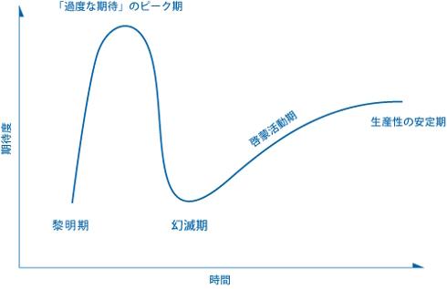 ガートナーのハイプサイクルの見方 出典:ガートナージャパン