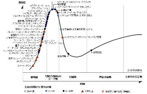 先進技術におけるハイプサイクル2016年版 出典:ガートナージャパン