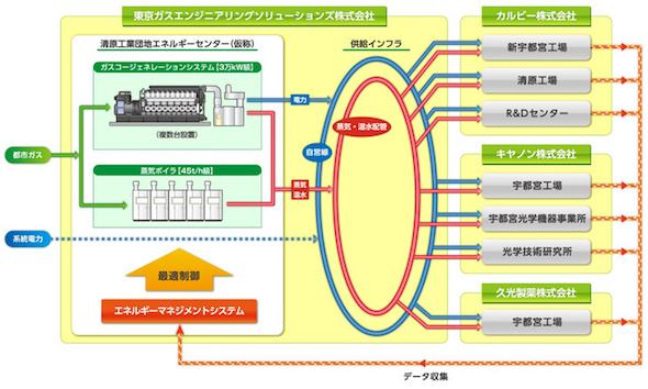 図1 「清原工業団地エネルギーセンター」の概要 出典:東京ガス