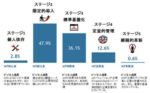 国内IoTの成熟度ステージ分布(出典:IDC Japan)