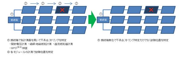 図2 「AISET」による故障位置測定技術の様子(クリックで拡大)出典:オムロン