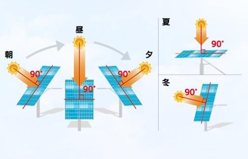 パネルの動き方のイメージ