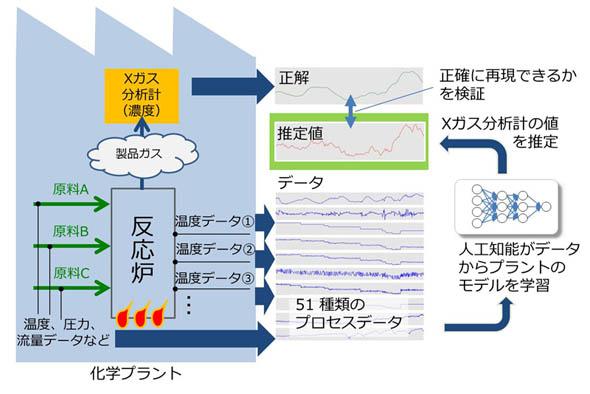 Xガス濃度の値を、AIモデルを用いて推定
