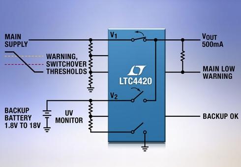 モノリシック電源プライオリタイザー「LTC4420」