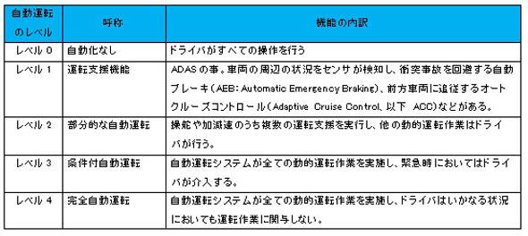 自動運転のレベル0〜5における機能内訳