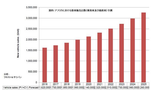 アフリカにおける新車販売台数(乗用車および商用車)予測:2016〜2025年 ※出典:フロスト&サリバン