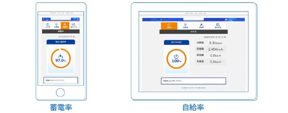 遠隔監視機能における蓄電率や自給率のイメージ画面