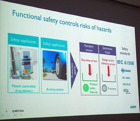 「Cortex-R52」はさまざまな機能安全規格への準拠を可能にする(クリックで拡大) 出典:ARM