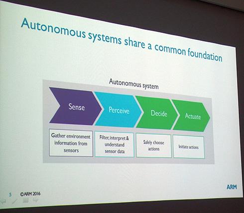 自動化システムの4段階のプロセス