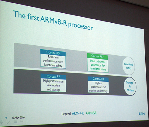 主に2種類の用途に分かれる「Cortex-Rシリーズ」