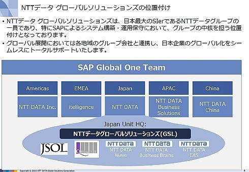 NTTデータグループのSAP事業におけるNTTデータGSLの位置付け(出典:NTTデータGSL)