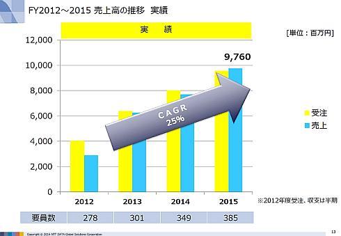 NTTデータGSLの2012〜2015年度の業績推移(出典:NTTデータGSL)
