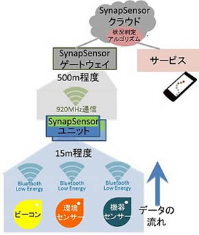 SynapSensorの仕組み