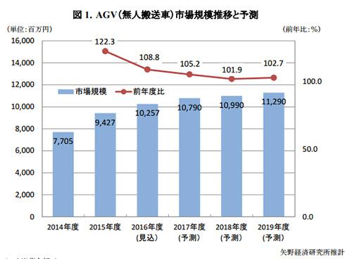 AGV(無人搬送車)市場規模推移と予測(出展:矢野経済研究所)