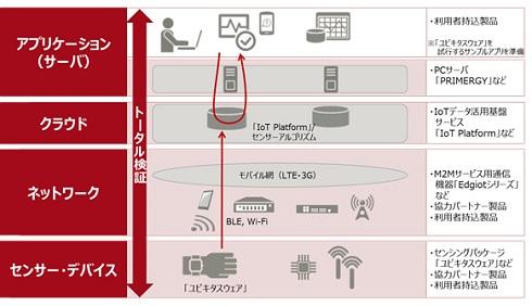 「IoT検証環境」のイメージ