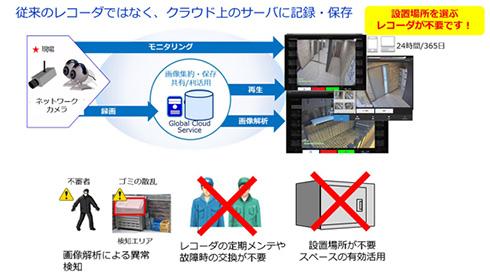 NEC クラウド形防犯カメラサービス