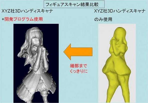 「3Dスキャナーの性能が劇的アップする魔法のソフト」プロジェクト紹介ページ