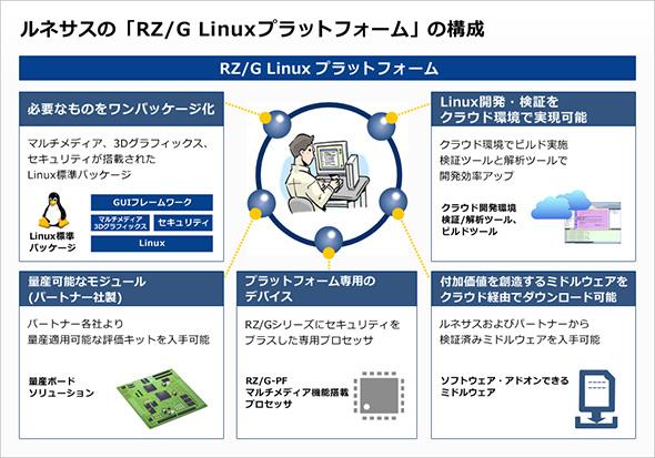 「RZ/G Linuxプラットフォーム」