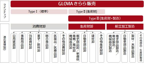 「GLOVIA きらら 販売 TypeIII」の位置付け