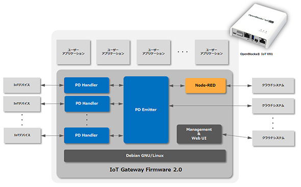 「IoT Gateway Firmware 2.0」(FW2.0)