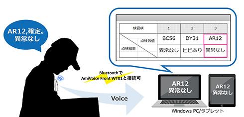 「AmiVoice keyboard」の利用イメージ