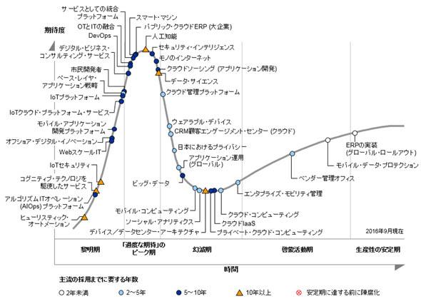 「日本におけるテクノロジのハイプ・サイクル:2016年」