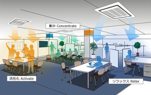 オフィスの知的生産性を高める空気・空間のイメージ