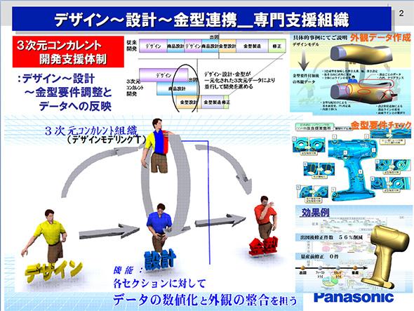 パナソニック エコソリューションズ社の3次元コンカレント開発支援体制