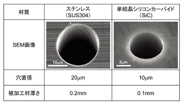 ステンレスと単結晶シリコンカーバイドの穴あけ加工例