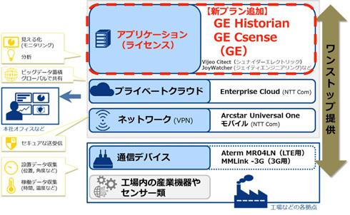 「IoT Platform Factoryパッケージ」概要図