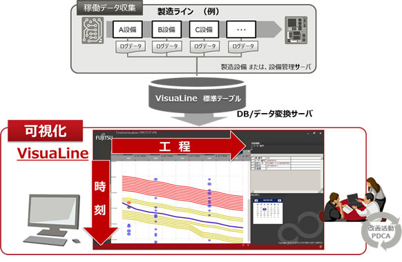 「FUJITSU Manufacturing Industry Solution VisuaLine」の概要