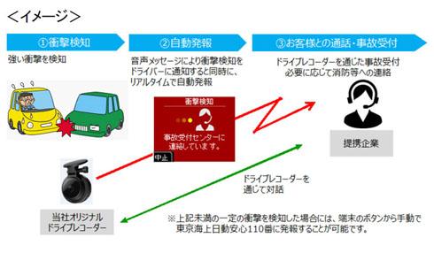 事故発生時のドライブレコーダーの役割。通信機能を利用する(クリックして拡大) 出典:パイオニア