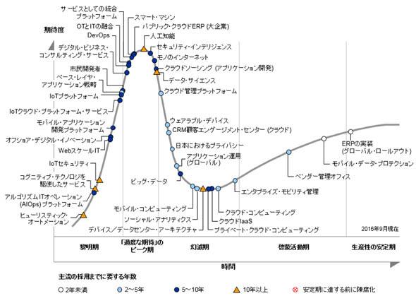 「日本におけるテクノロジのハイプ・サイクル:2016年」(出典:ガートナー)