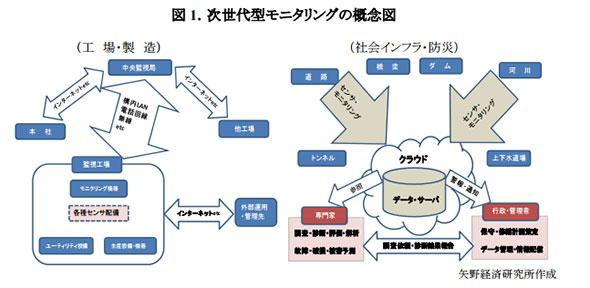 次世代型モニタリングの概念図(出展:矢野経済研究所)
