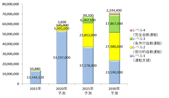 自動運転システムの世界市場規模予測(出展:矢野経済研究所)