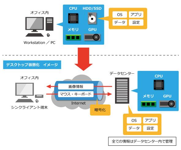 PCとデスクトップ仮想化のイメージ比較