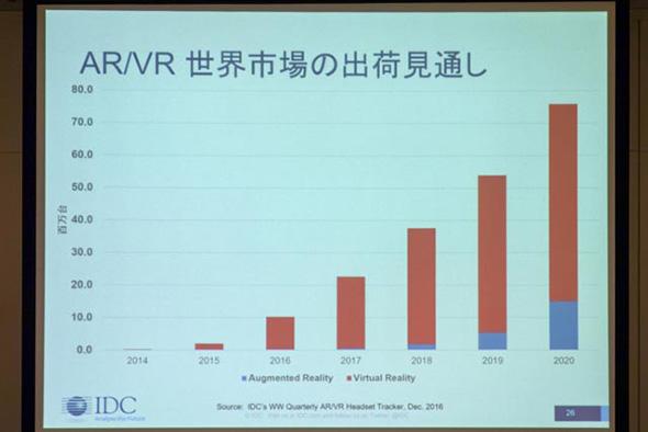 IDCによるAR/VRの世界市場出荷見通し
