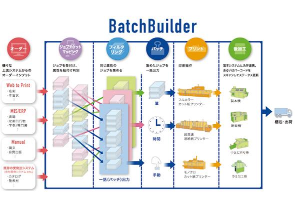 「RICOH TotalFlow BatchBuilder V2」