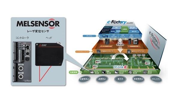 レーザー変位センサー「MELSENSOR」と「e-F@ctory」概念図