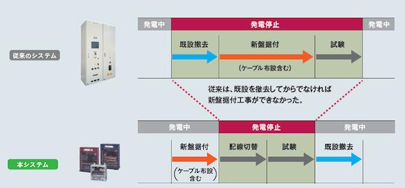 図2 設備更新時の発電停止期間を短縮できる(クリックで拡大)出典:明電舎