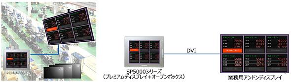 アンドン構築のトータルソリューションのイメージ