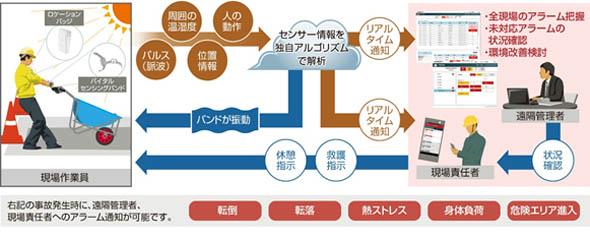 「安全管理支援ソリューション」のイメージ
