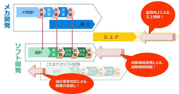 初期段階からメカ、エレキ、ソフトの設計を並列に行い仮想モデルで前倒し検証