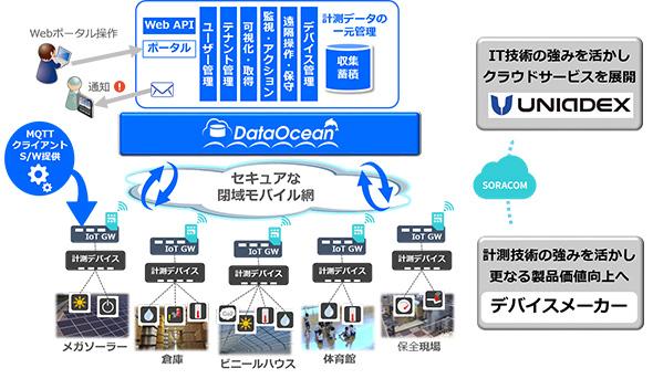 「DataOcean」の概要