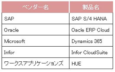 「次世代ERP」の一例(作成:矢野経済研究所)