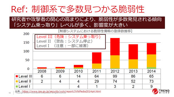 http://image.itmedia.co.jp/tf/articles/1702/07/tfayagi_trendsmartexpo1702_02_fig02.jpg