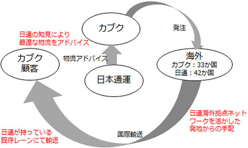 日本通運とカブクの業務提携イメージ(出典:日本通運)