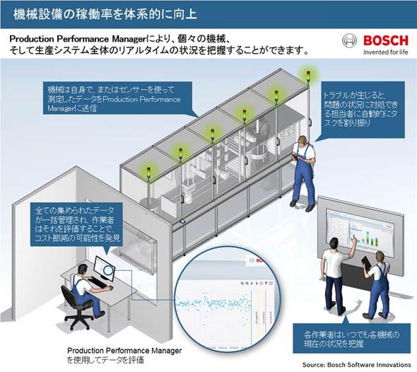 「Production Performance Manager」により、個々の機械、そして生産システム全体のリアルタイムの状況を把握できるという
