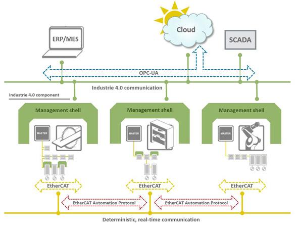 「EtherCAT」と「OPC UA」:インダストリー4.0とIoTで共同歩調