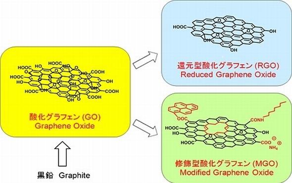 物性の調節が可能な酸化グラフェン系材料 出典:NEDO
